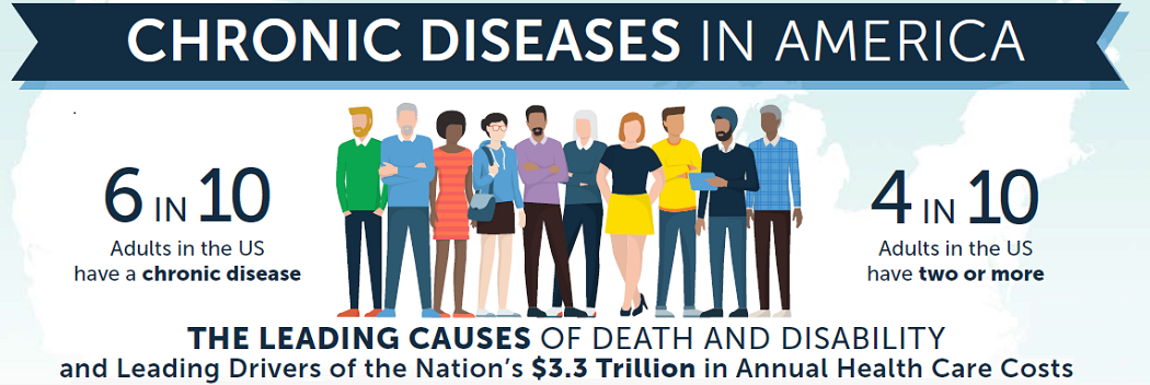 Source from CDC.gov