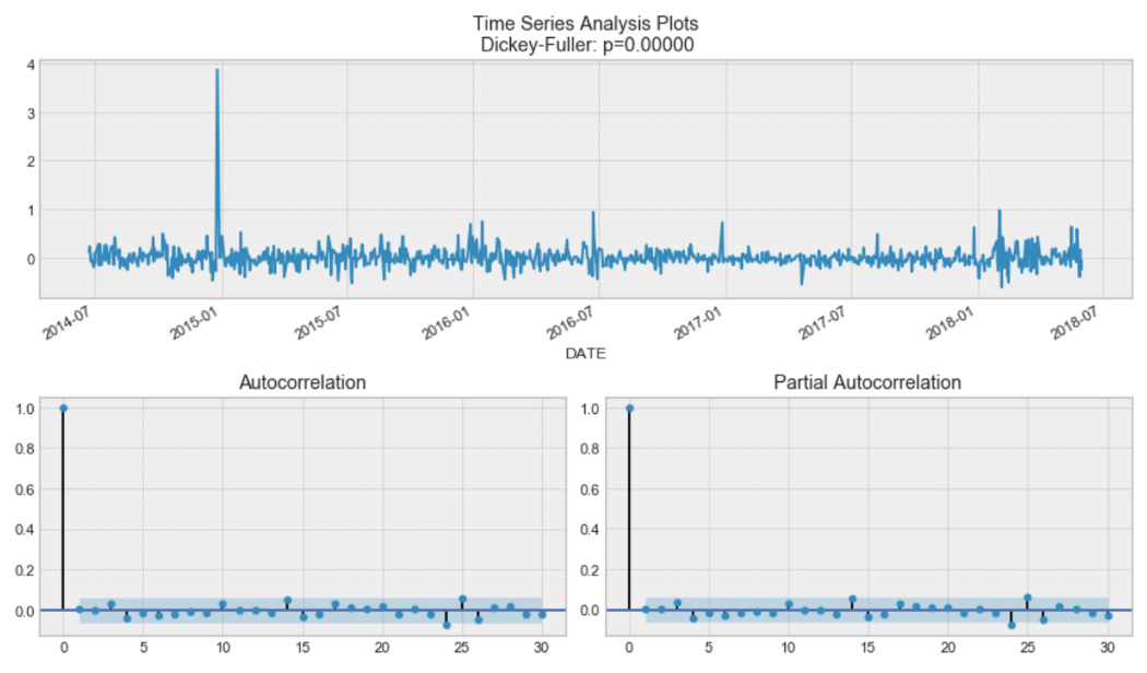 The Complete Guide to Time Series Analysis and Forecasting
