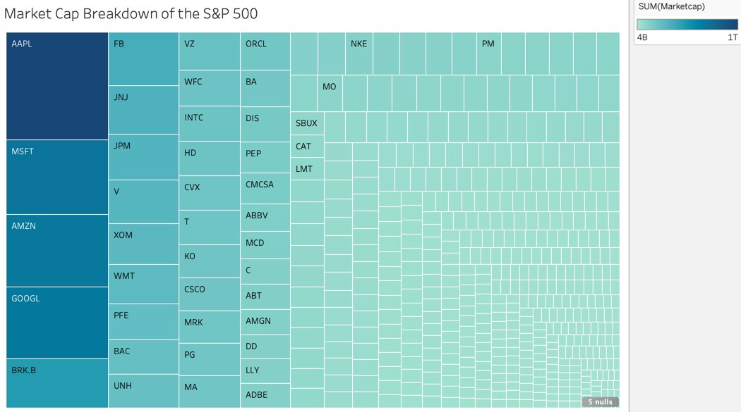 Visualizing the Stock Market with Tableau - Towards Data Science