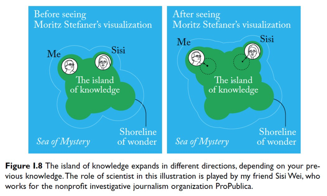 After viewing Moritz Stefaner's emergence of neuroscience graph, the Island of knowledge expands, and new questions arise