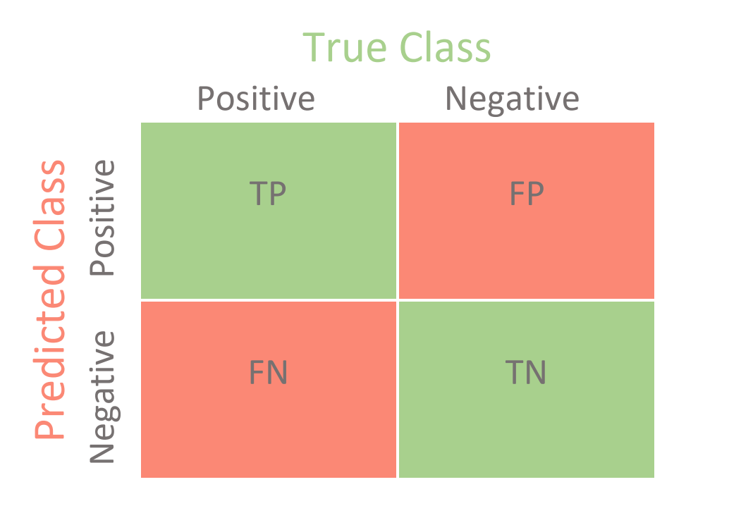 Confusion Matrix for Classification