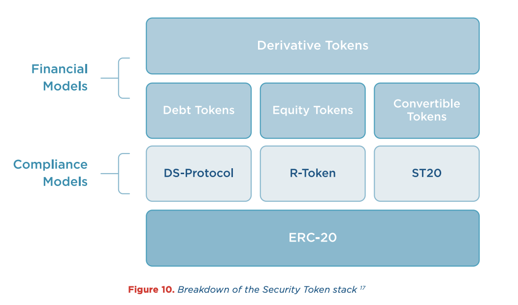 A taxonomy of token models and valuation methodologies