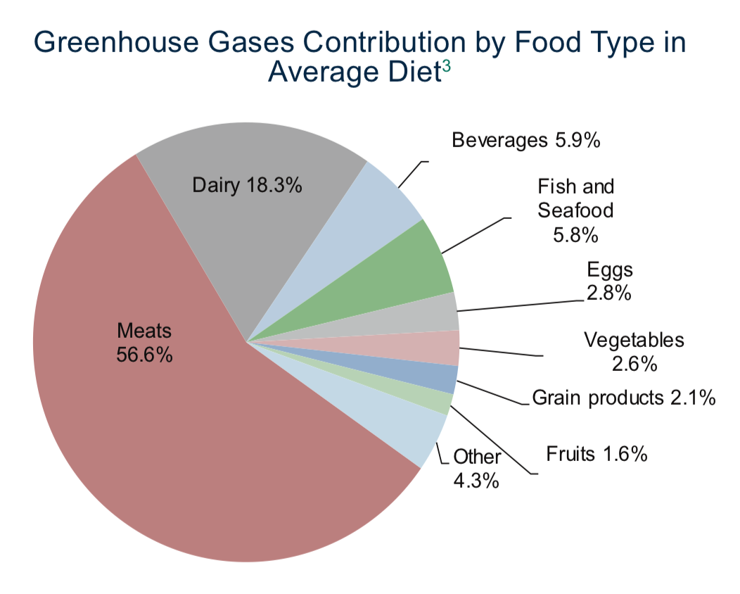 Pie chart summarizing that animal meat and products contribute over 83% of the greenhouse gases generated by an average diet.