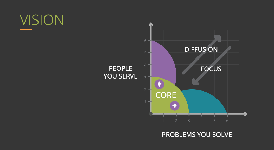 Graph with The People You Serve on the Y Axis and the Problems You Solve on the X Axis Near the origin are those you can serve the best to convert them into advocates. Moving away from the core = Diffusion. Moving toward the core = Focus.
