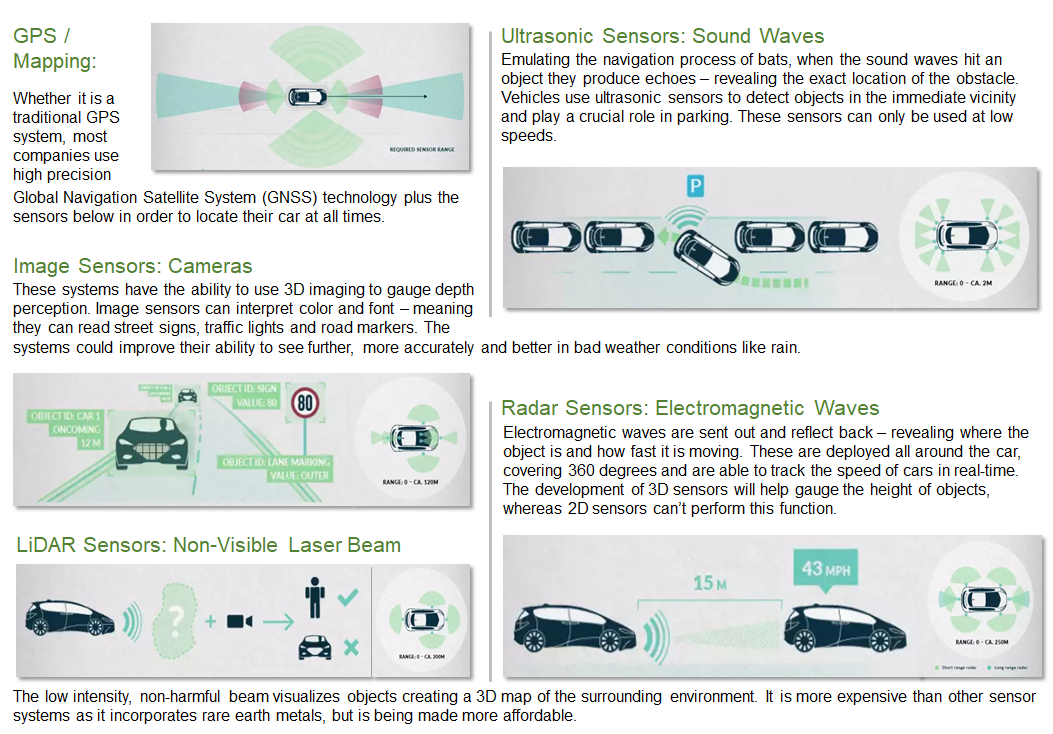 The Race to Fully Autonomous Cars - The Startup - Medium