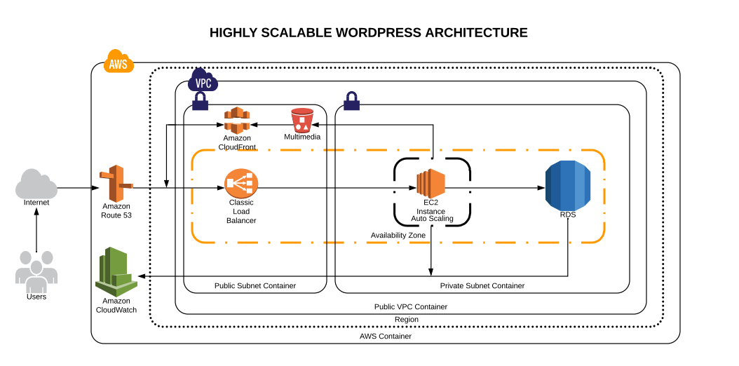 Architecture a Scalable Wordpress Hosting on AWS