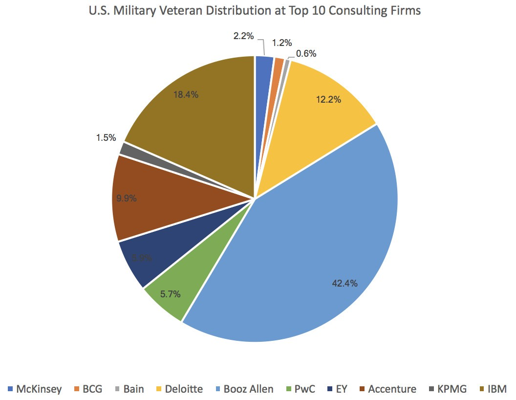 What I learned from 4,300 Military Veterans Working in