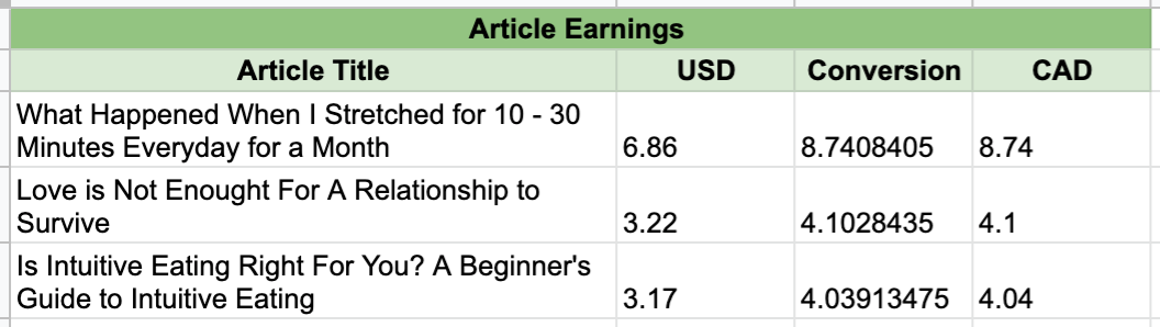 A google sheets table of my three top earning articles