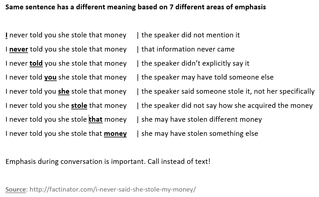 same sentence (i never told you she stole that money) with a different word emphasized changes the meaning