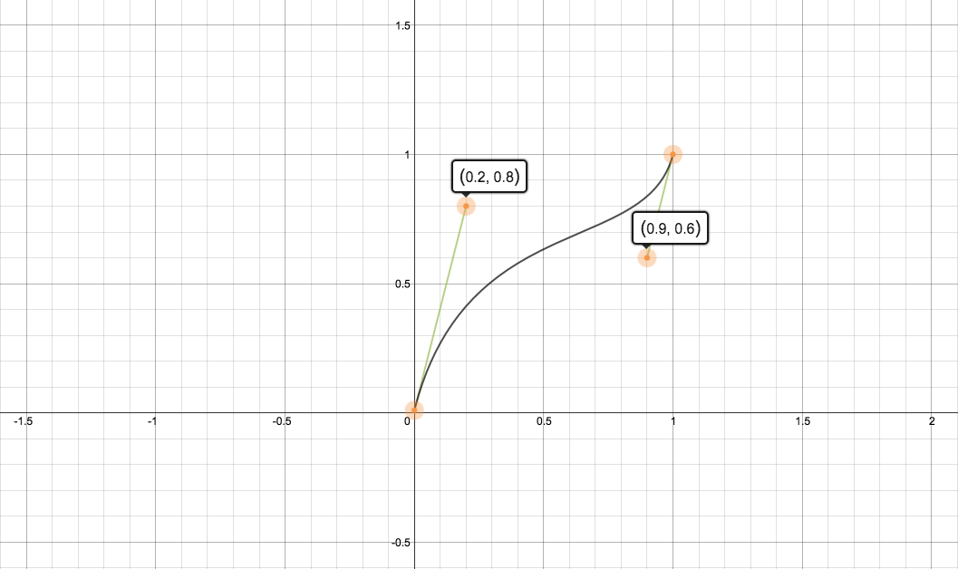 Mathematical Intuition Behind Bezier Curves - Building VTS