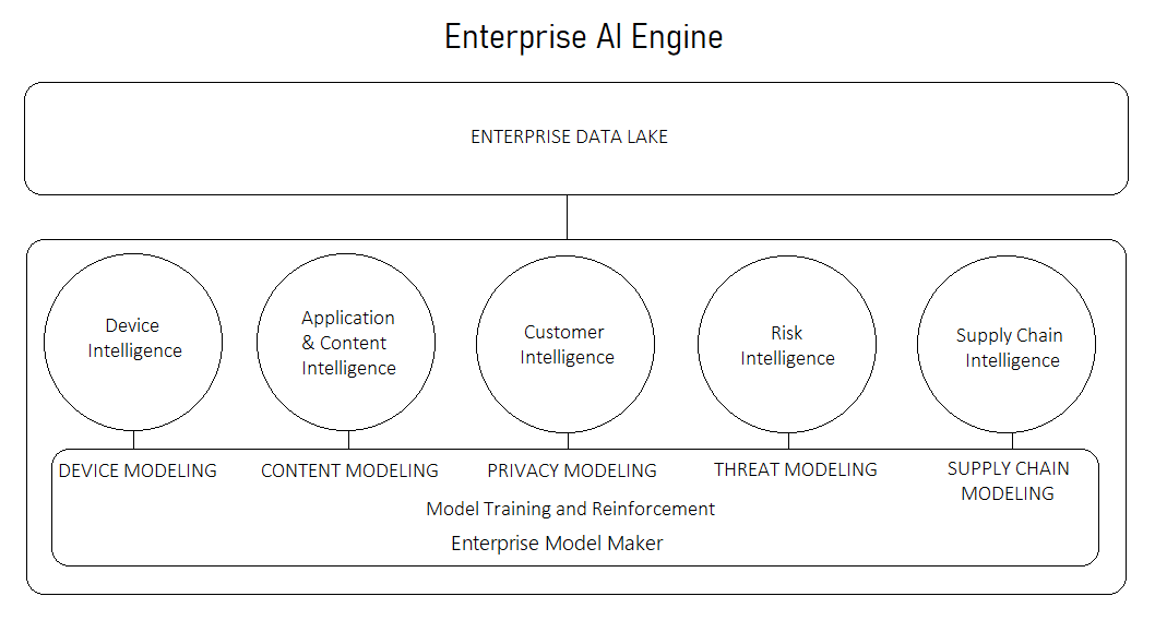 Enterprise AI Engine