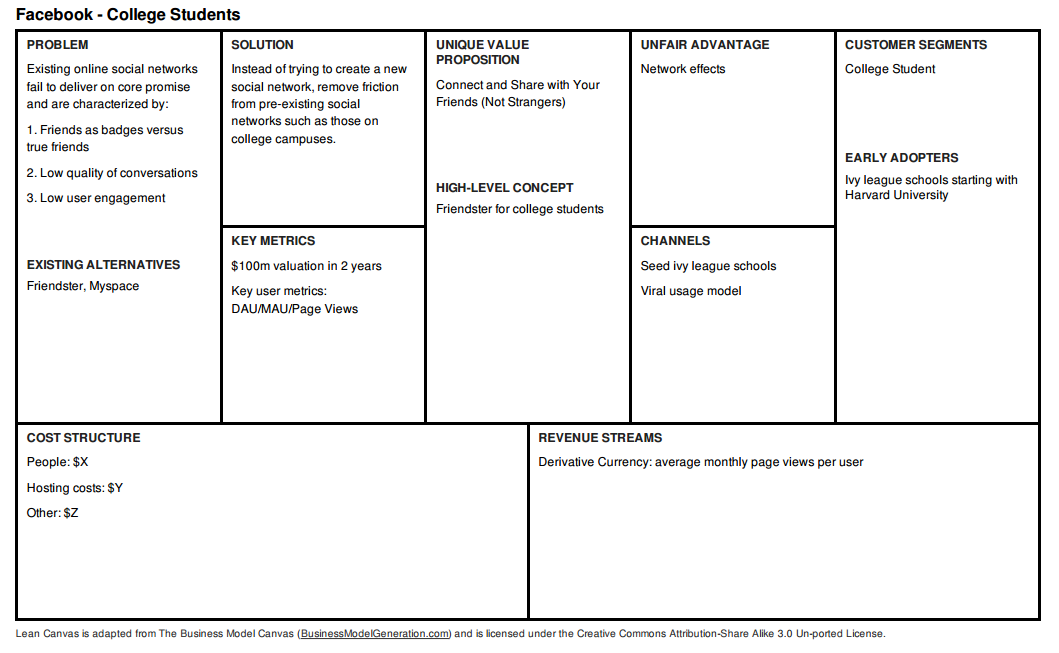 Facebook Lean Canvas: How to Model a Multi-sided Business