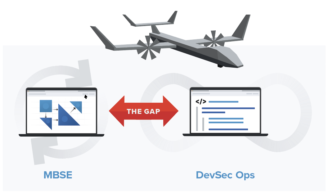 Illustration of the gap between MBSE and DevSec Ops for a mission-critical system