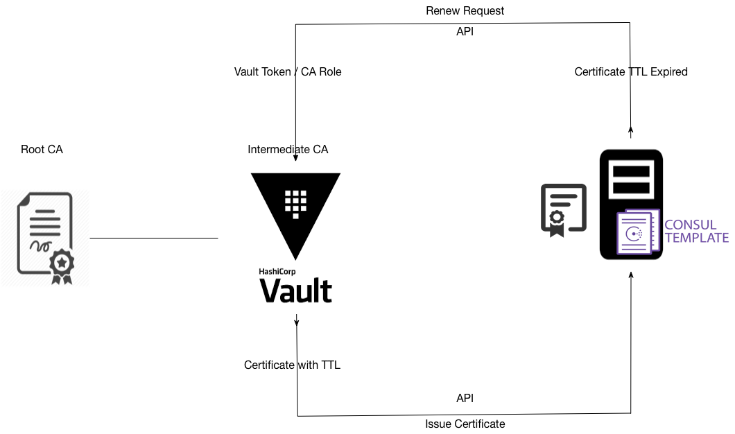 Certificates Automation with Vault and Consul Template