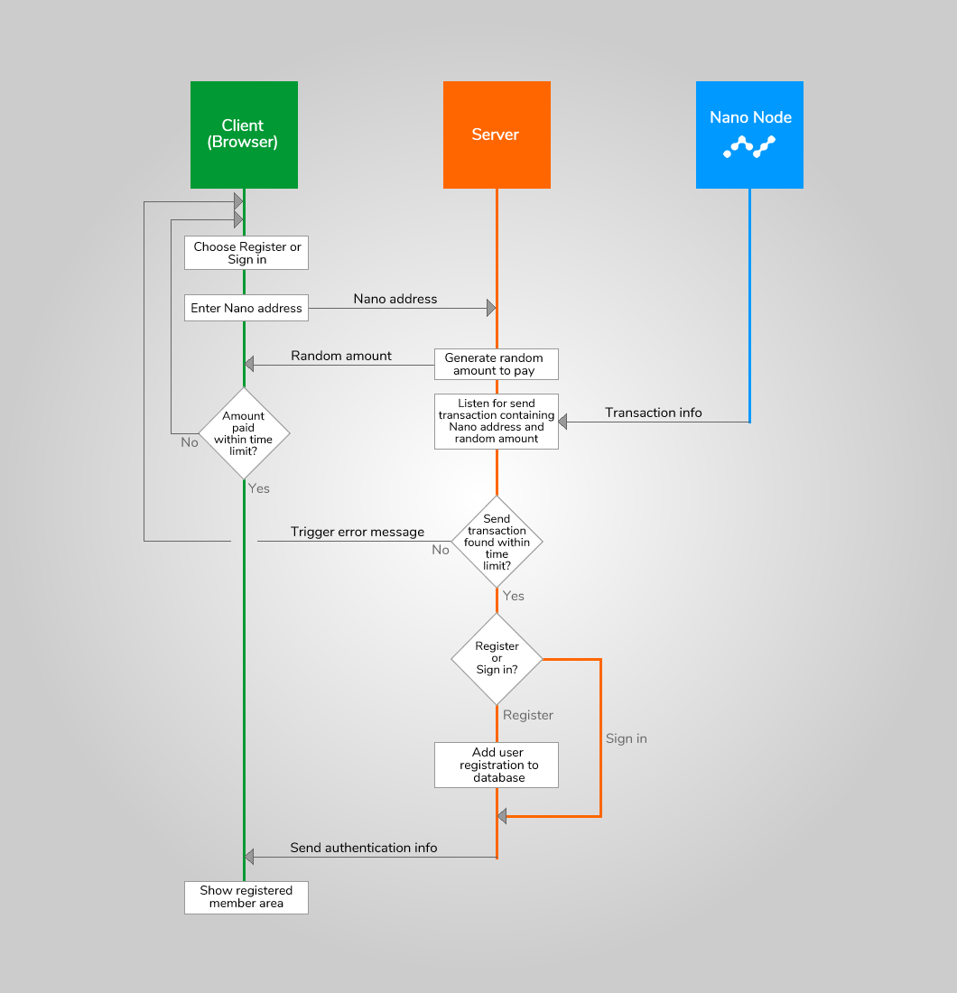 Flowchart for the registration and sign in processes in the passwordless Nano authentication system