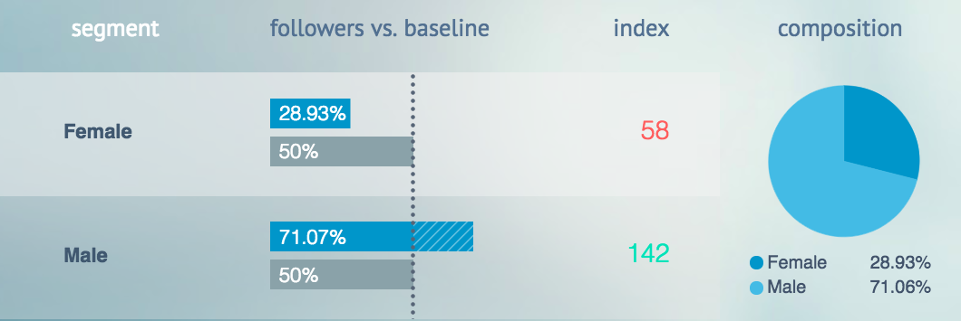 Mashable vs  Business Insider Readers: What the Data Tells Us