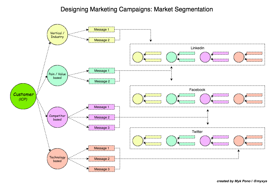 How to Design Marketing Campaigns: The Importance of Market