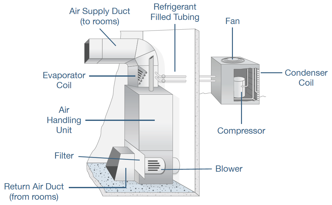 Equipment — Air Handling Units (AHU) - Ravti