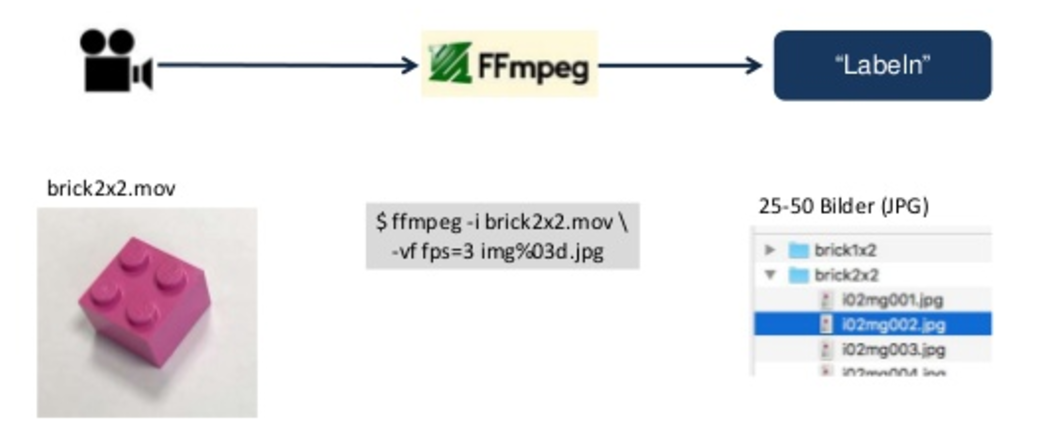 Image recognition for custom categories with TensorFlow