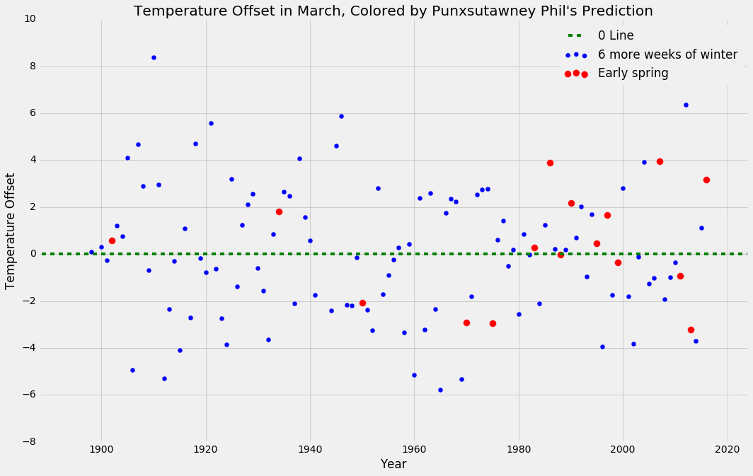 How Accurate are Groundhog Day Predictions? - Jeremy Neiman