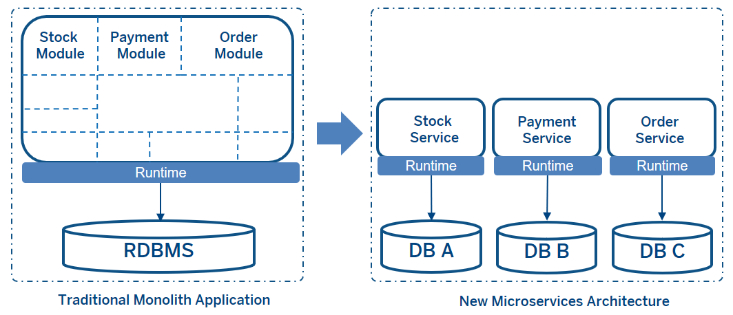 Data Consistency In Microservices Architecture