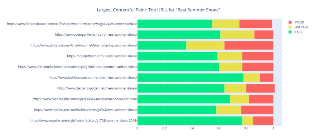 Graph showing Largest Contentful Paint of competing terms on the SERP