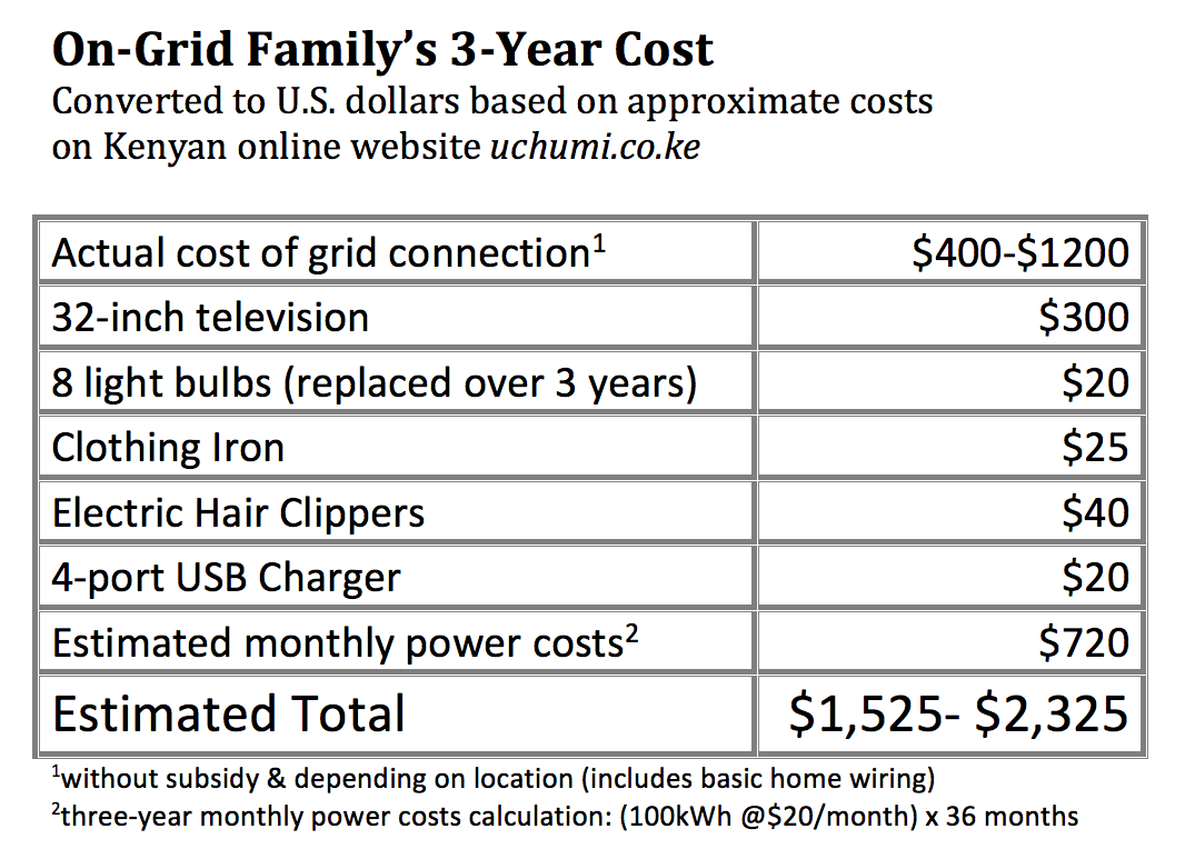 Rethinking the Cost of Off-Grid Power: Let's Do the Math