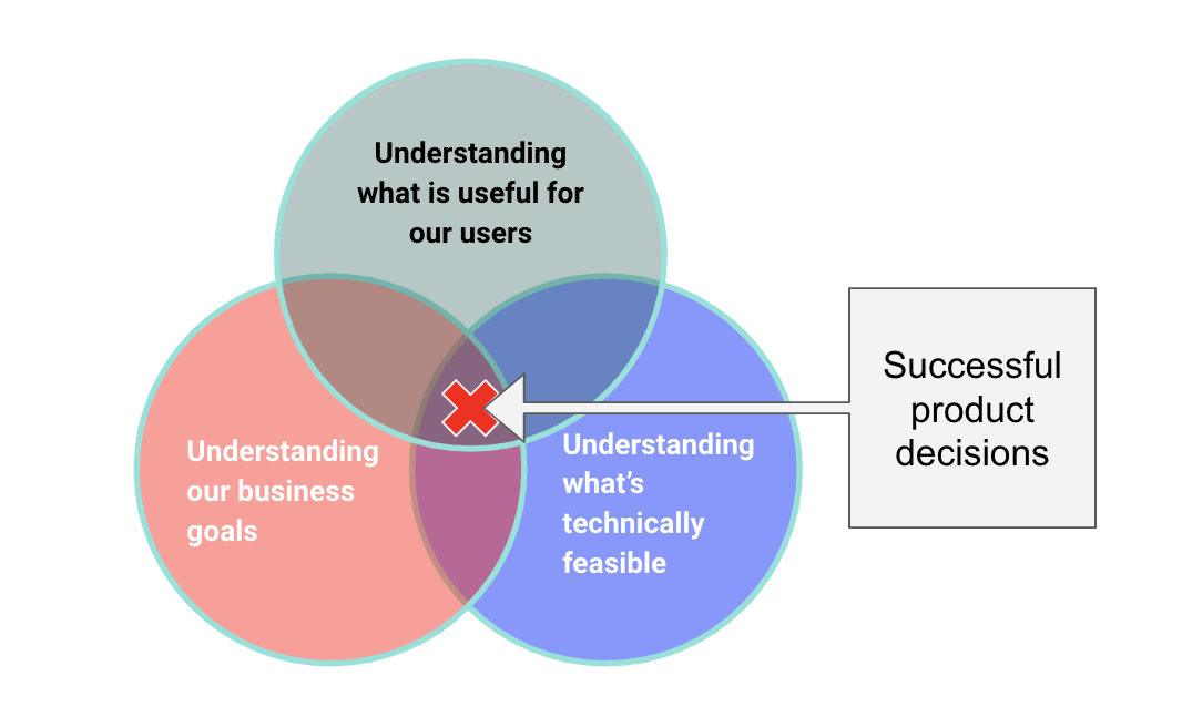 A venn diagram showing understanding users, business goals and technical feasibility