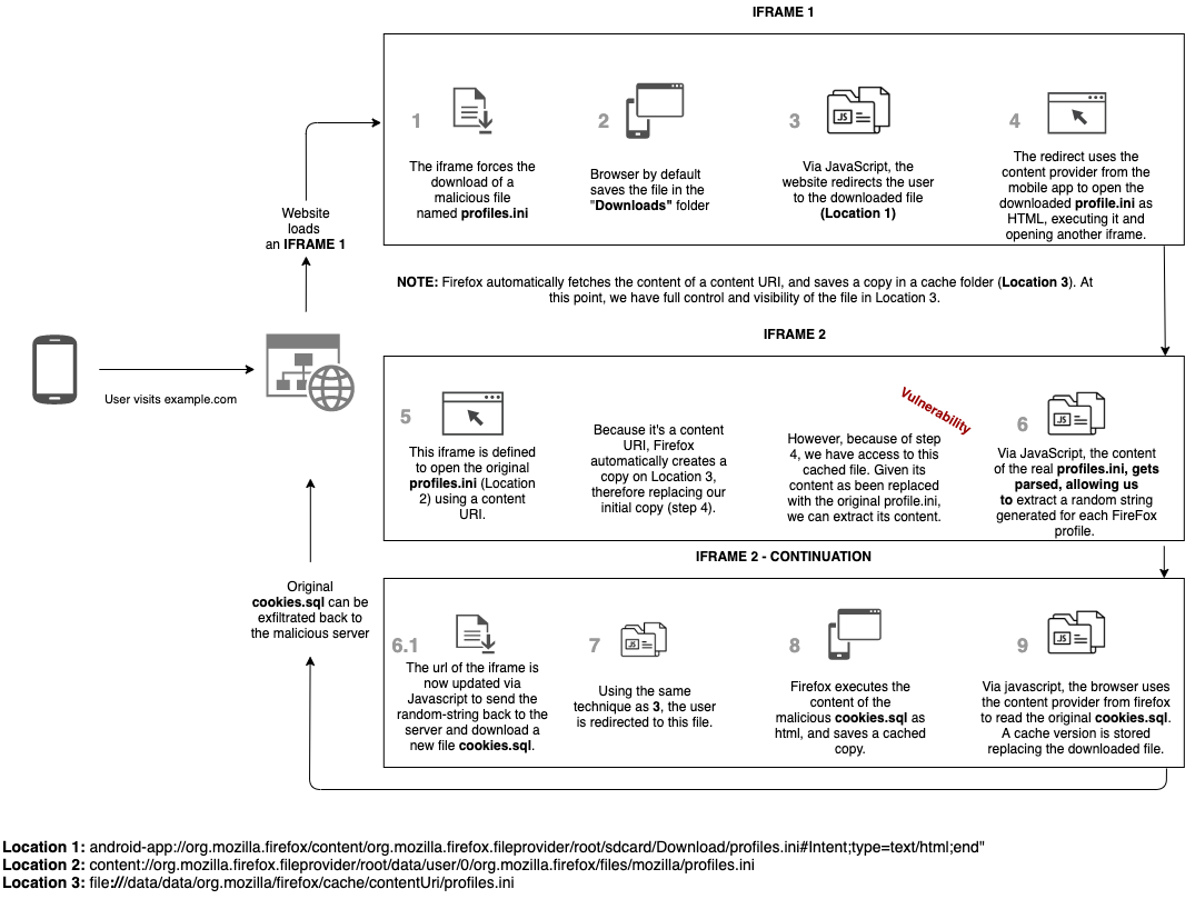 Diagram of full PoC, sending user's cookies to a malicious server