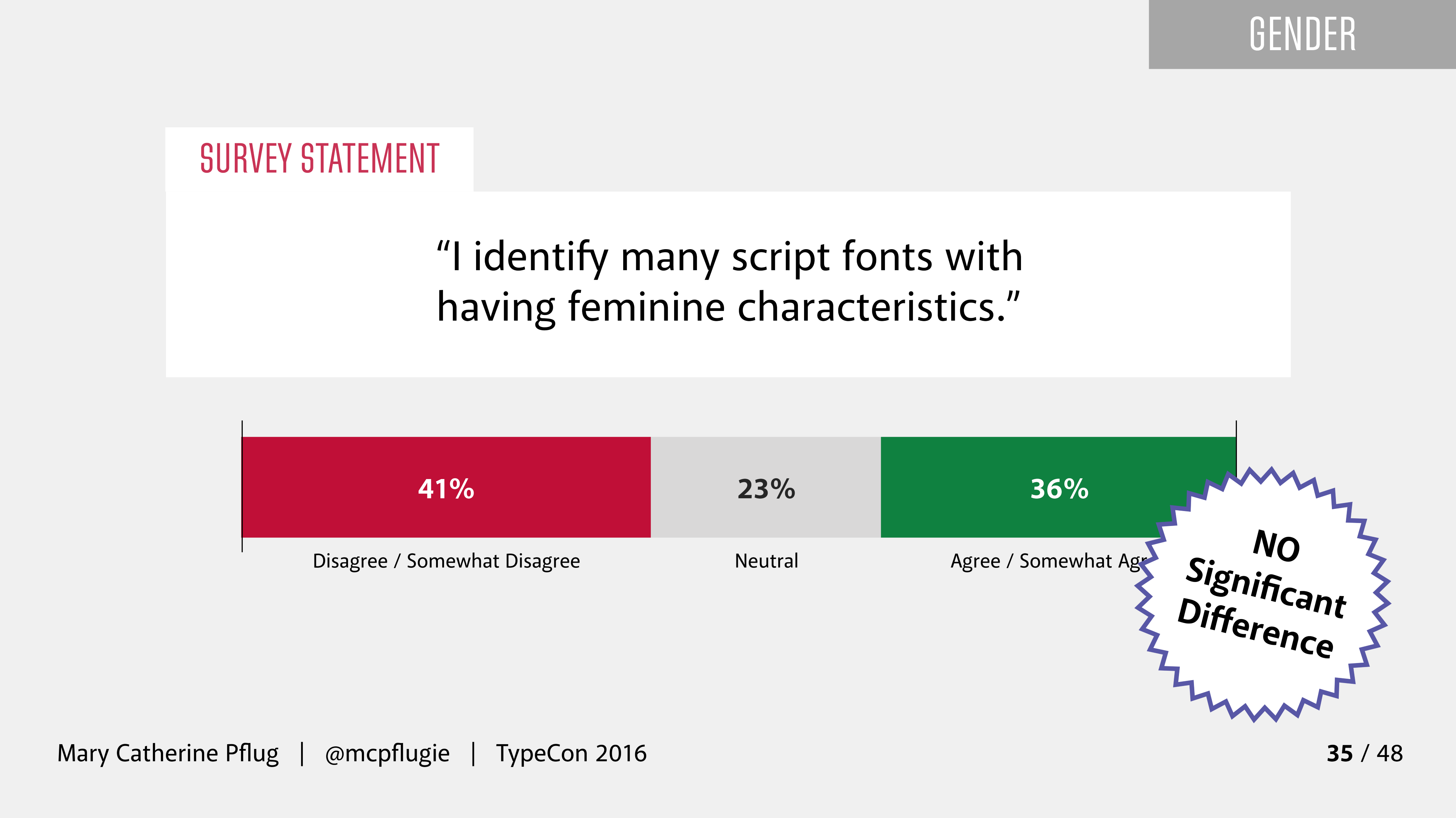The 2016 Font Purchasing Habits Survey Results - Mary
