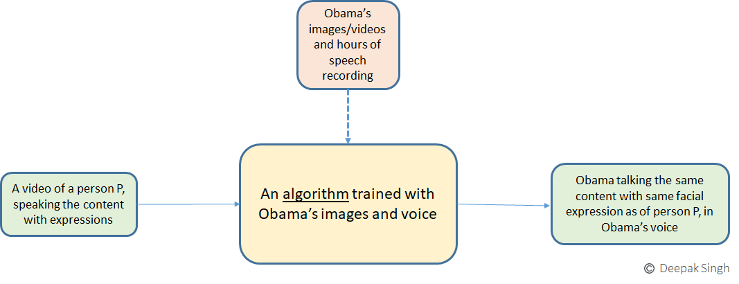 Very Highlevel working of algorithm of a deepfake algorith for obama's deepfake