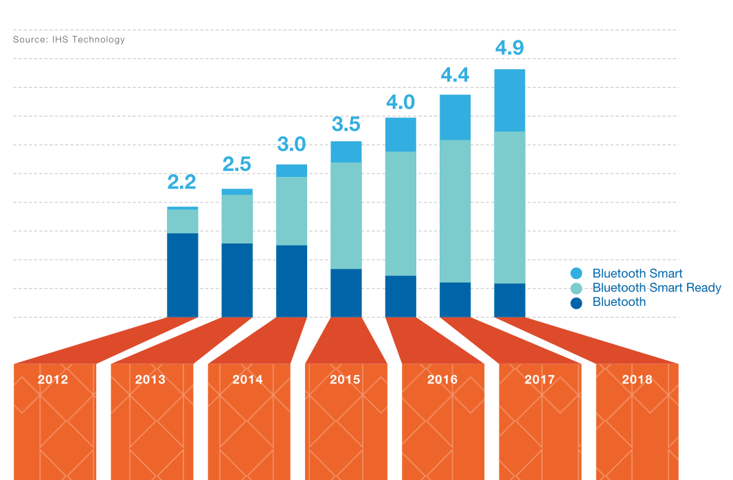 Bar graph from Bluetooth interactive infographic annual report
