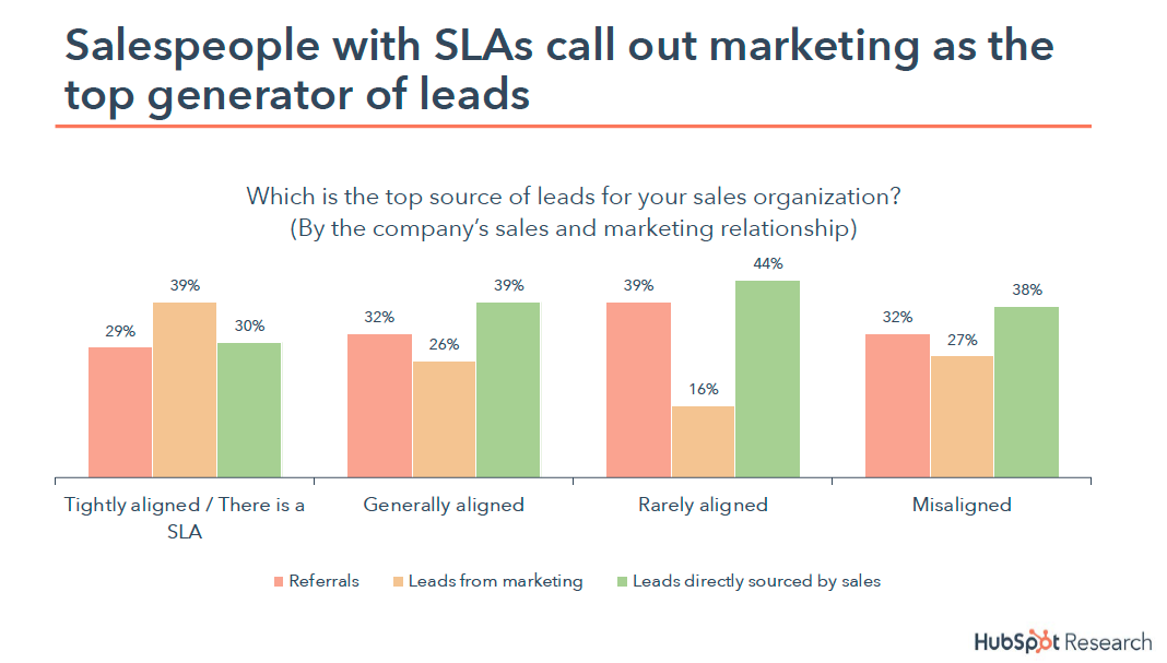 How to Measure Sales and Marketing Alignment - Marketing And