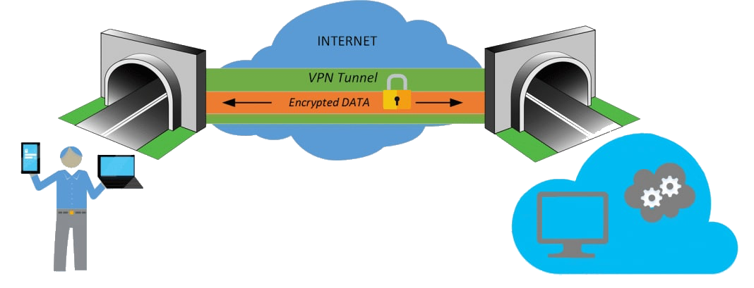 VPN security tunnel