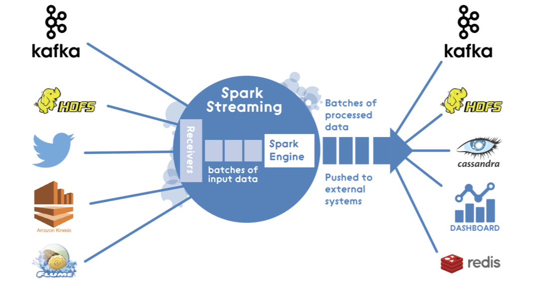 Hands-On Big Data Streaming, Apache Spark at scale - Towards