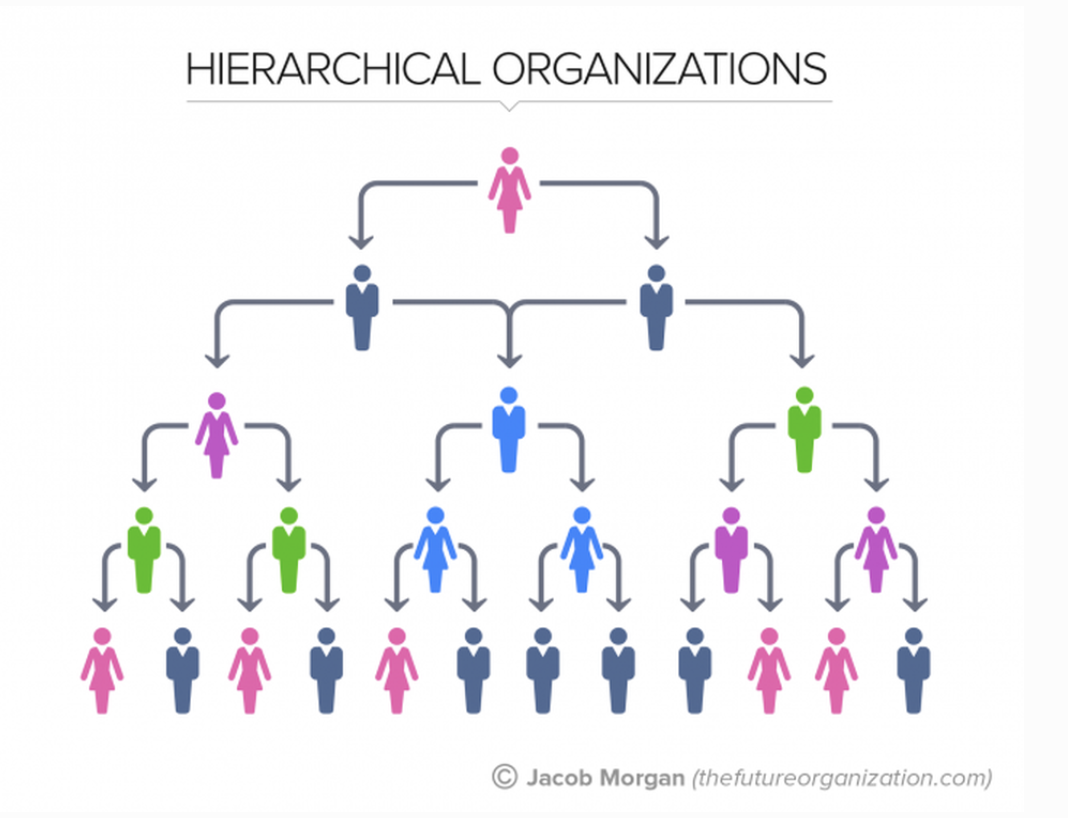 Pyramid structure of hierarchal organization model.