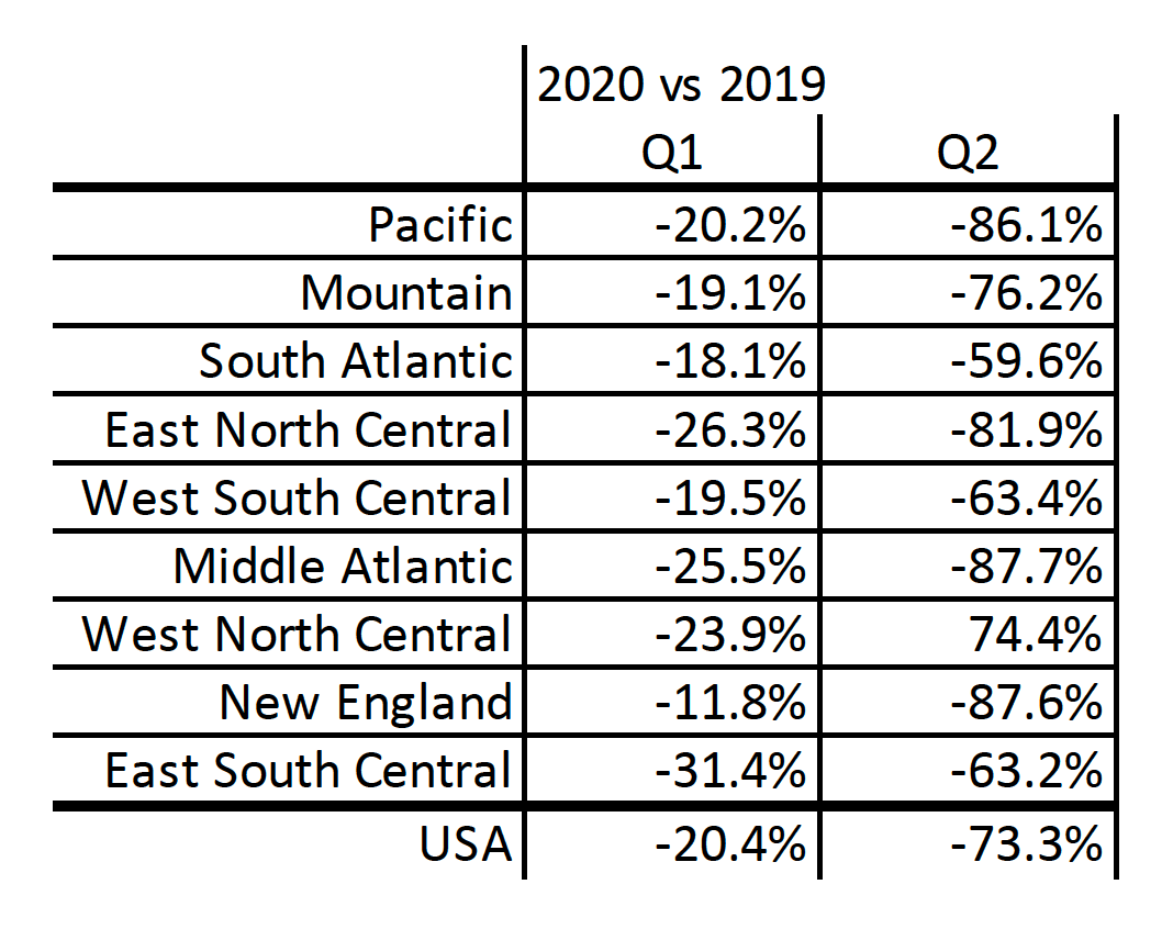 DEMA's Open Water Certification Census, USA 2020