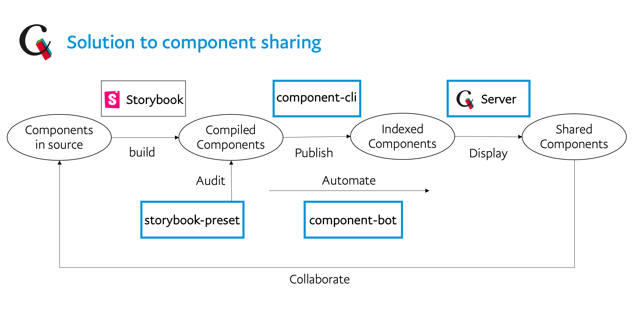 Paypal solution to component sharing