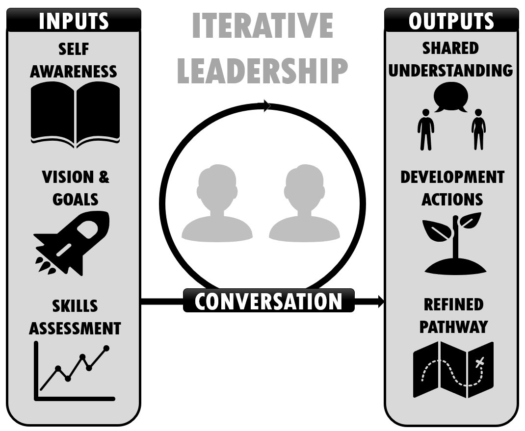 The Iterative Leadership Model