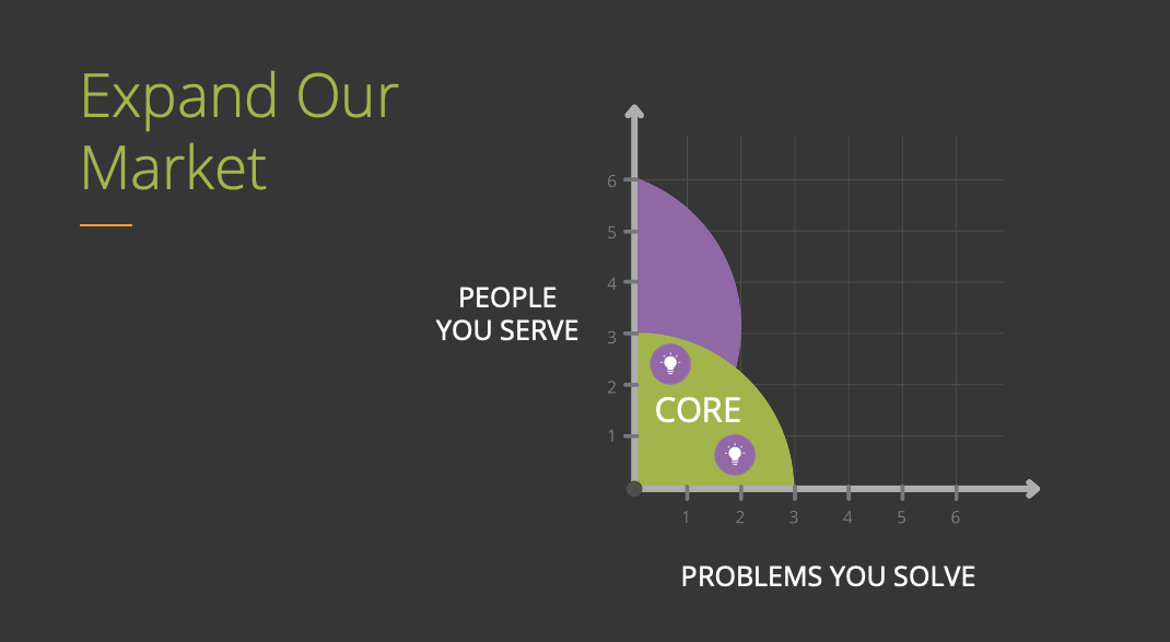 People (Market) on the Y Axis | Problems on the X-Axis | You can expand your advocates by expanding the market definition and moving up the Y axis to cover more territory.