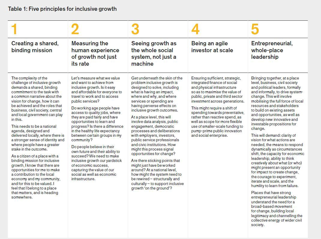 Inclusive Growth: Making our economy work for everyone