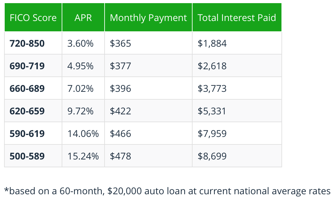 The Cost of Financing a Car (Car Loans) - Towards Data Science