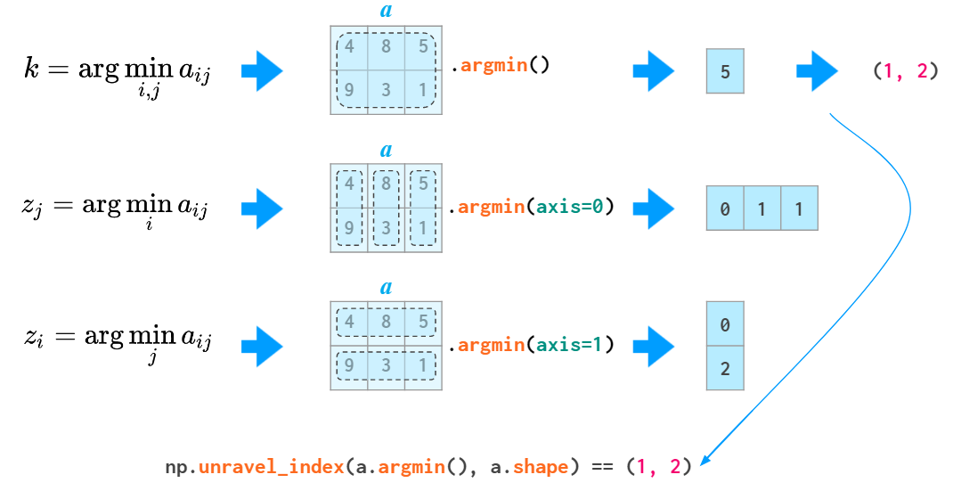 Diagram showing the use of the unravel_index function