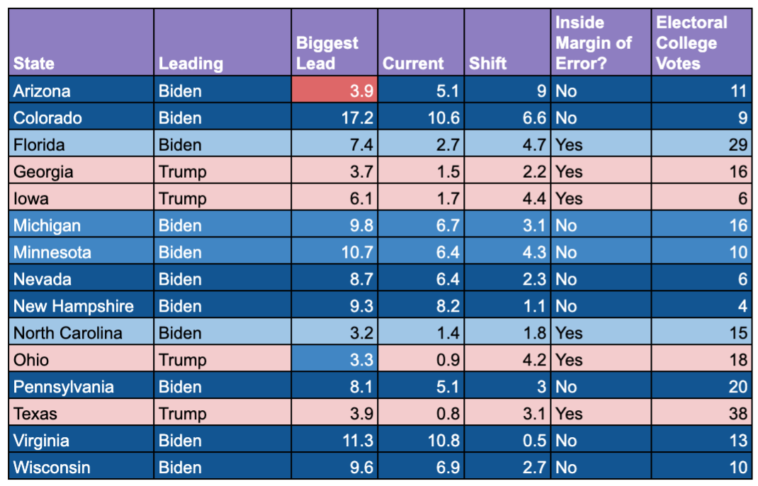 Traditional and new swing states polling