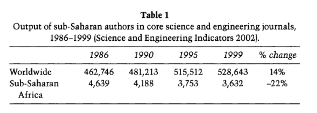 Statistical table showing the rate of increase and decrease of authors in core science and engineering journals/