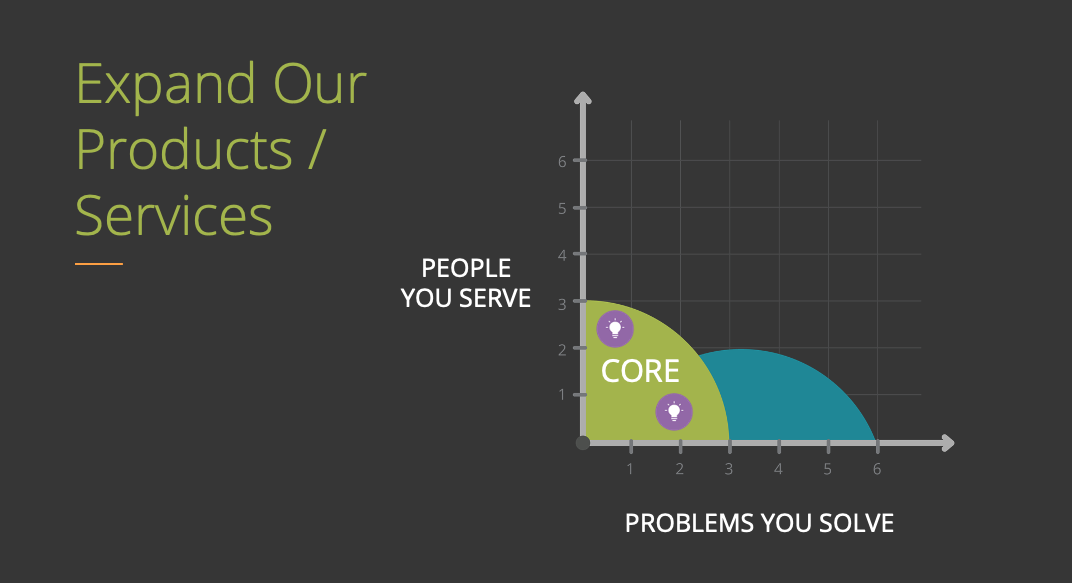 People (Market) on the Y-Axis | Problems on the X-Axis | Expand your service offerings