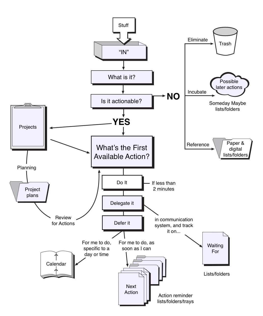 Getting Things Done workflow
