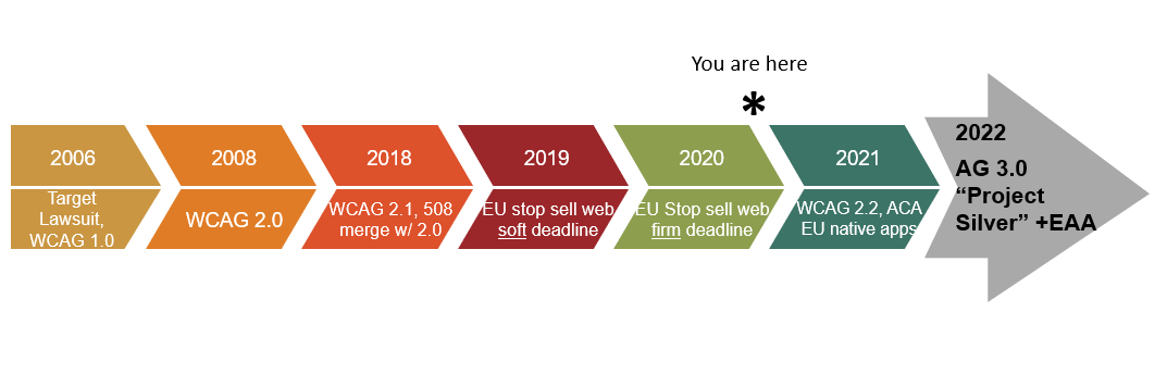 Accessibility timeline in the shape of an arrow pointing to the right. Full description in text.