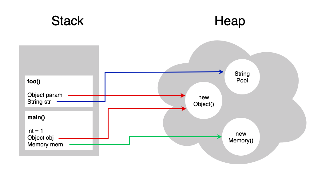 Everything you need to know about Memory Leaks in Android