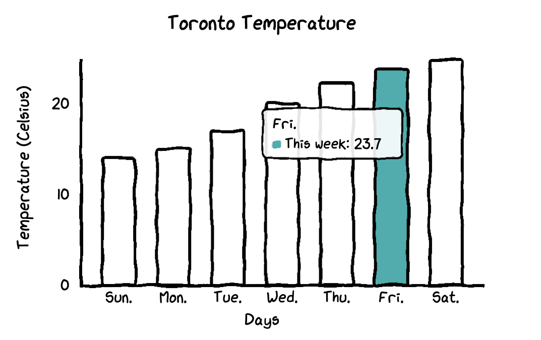 Make the cutest charts in Python. Visualize your data with ...